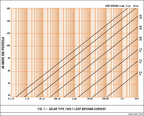 Application of Solar Type 7429-1 Fig 1